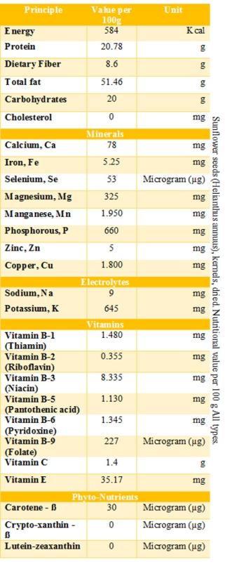 sunflower seeds nutritional values 2