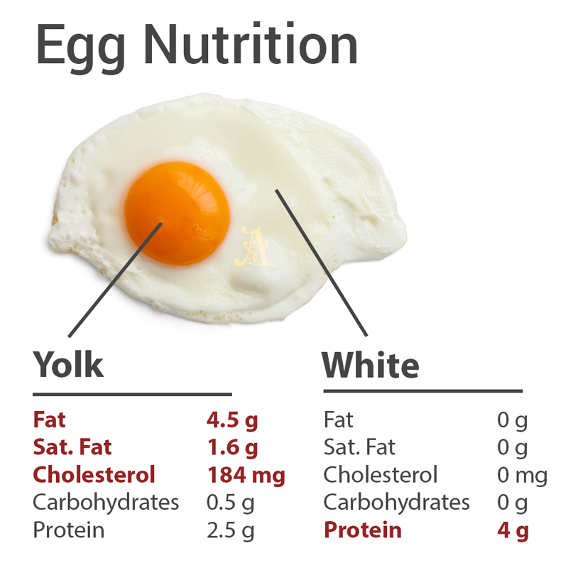 All the cholesterol is in the yolk